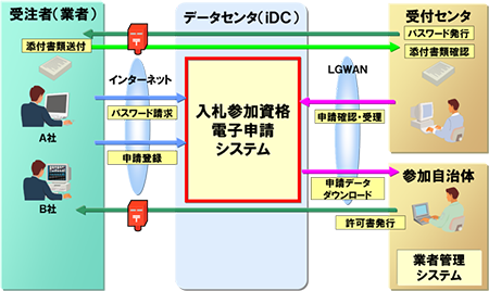 入札参加資格電子申請システム概念図