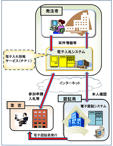 電子入札システム概念図
