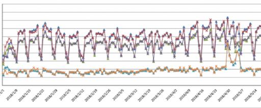 人数計測のグラフ例(各日の計測地点・方向別の集計)